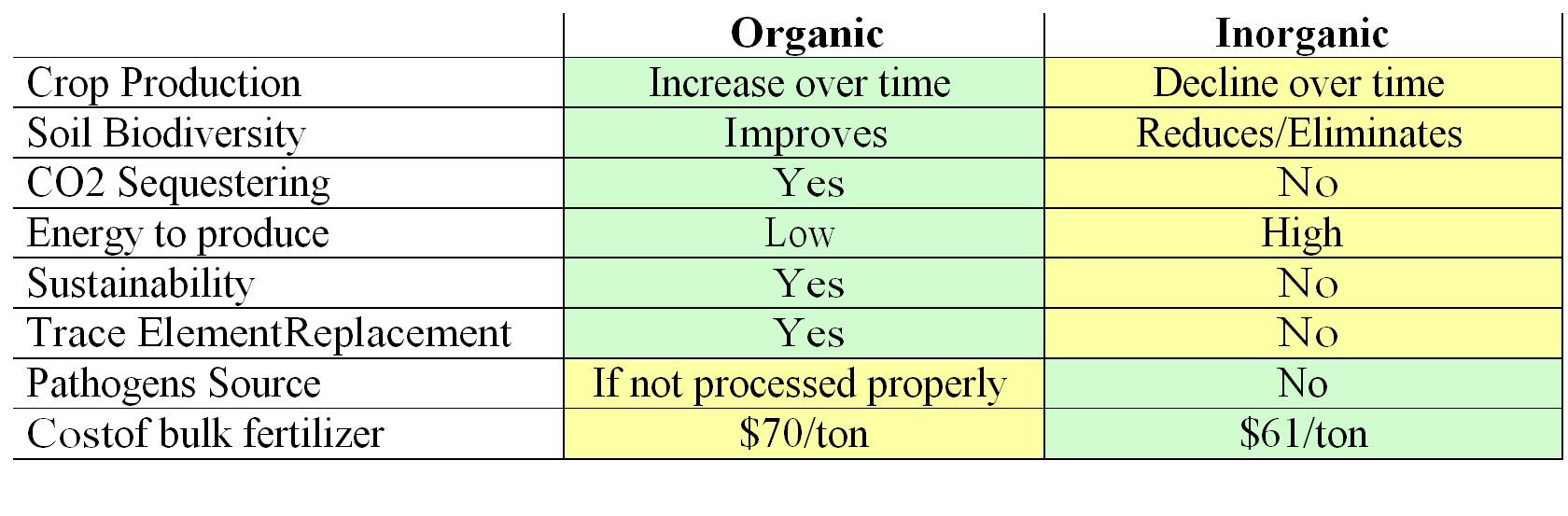 organic vs inorganic foods essay